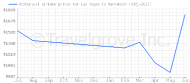 Price overview for flights from Las Vegas to Marrakesh