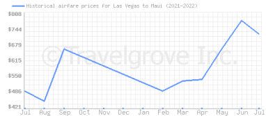 Price overview for flights from Las Vegas to Maui