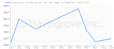 Price overview for flights from Las Vegas to Mazatlan