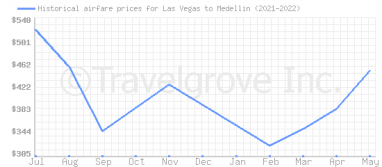 Price overview for flights from Las Vegas to Medellin