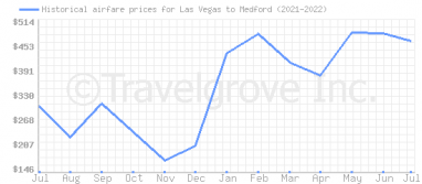Price overview for flights from Las Vegas to Medford