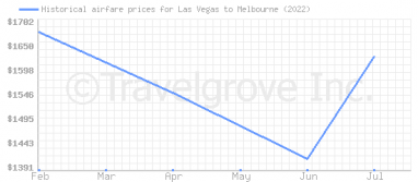 Price overview for flights from Las Vegas to Melbourne