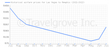 Price overview for flights from Las Vegas to Memphis