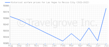 Price overview for flights from Las Vegas to Mexico City