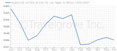 Price overview for flights from Las Vegas to Mexico