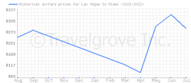 Price overview for flights from Las Vegas to Miami