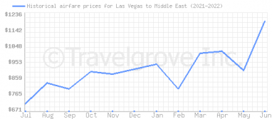 Price overview for flights from Las Vegas to Middle East