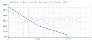 Price overview for flights from Las Vegas to Milwaukee