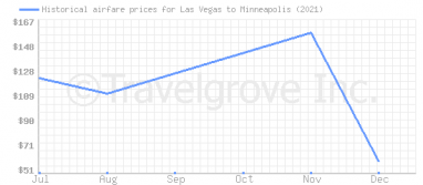 Price overview for flights from Las Vegas to Minneapolis