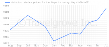 Price overview for flights from Las Vegas to Montego Bay
