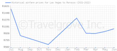 Price overview for flights from Las Vegas to Morocco