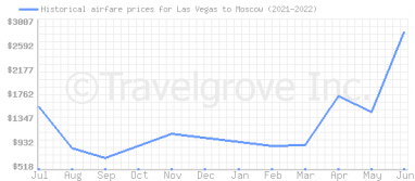 Price overview for flights from Las Vegas to Moscow