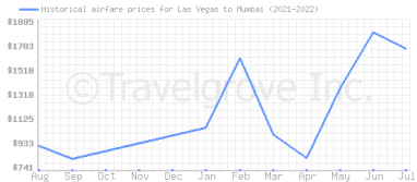 Price overview for flights from Las Vegas to Mumbai