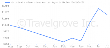 Price overview for flights from Las Vegas to Naples