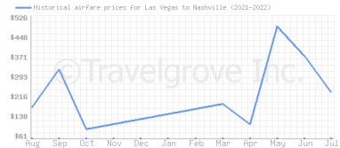Price overview for flights from Las Vegas to Nashville