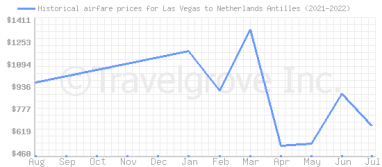 Price overview for flights from Las Vegas to Netherlands Antilles