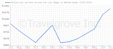 Price overview for flights from Las Vegas to Netherlands