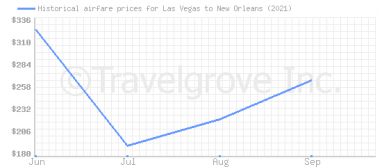 Price overview for flights from Las Vegas to New Orleans