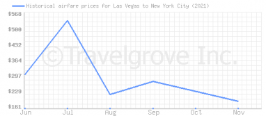 Price overview for flights from Las Vegas to New York City