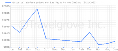 Price overview for flights from Las Vegas to New Zealand