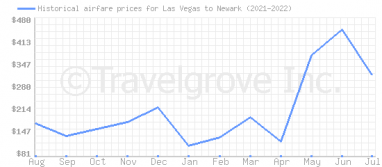 Price overview for flights from Las Vegas to Newark