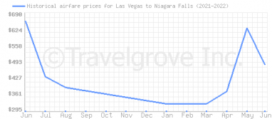 Price overview for flights from Las Vegas to Niagara Falls