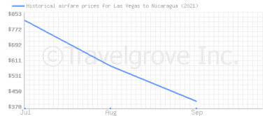 Price overview for flights from Las Vegas to Nicaragua