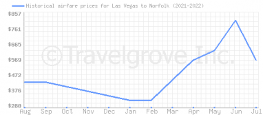 Price overview for flights from Las Vegas to Norfolk
