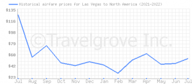 Price overview for flights from Las Vegas to North America