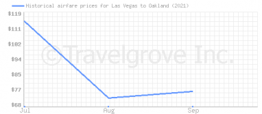 Price overview for flights from Las Vegas to Oakland