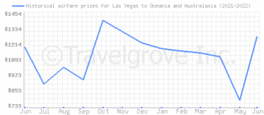 Price overview for flights from Las Vegas to Oceania and Australasia