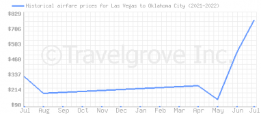 Price overview for flights from Las Vegas to Oklahoma City