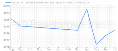 Price overview for flights from Las Vegas to Omaha