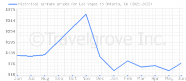 Price overview for flights from Las Vegas to Ontario, CA
