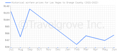 Price overview for flights from Las Vegas to Orange County