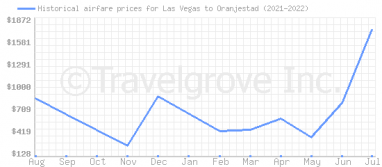 Price overview for flights from Las Vegas to Oranjestad