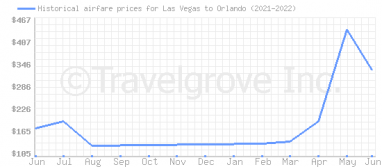 Price overview for flights from Las Vegas to Orlando