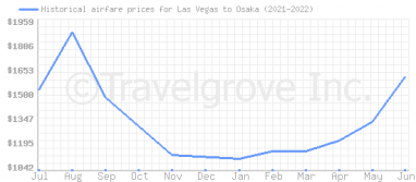 Price overview for flights from Las Vegas to Osaka
