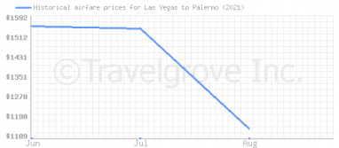 Price overview for flights from Las Vegas to Palermo