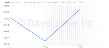 Price overview for flights from Las Vegas to Palm Springs