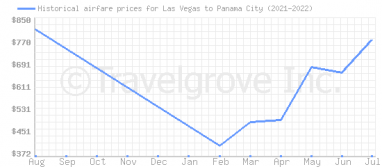 Price overview for flights from Las Vegas to Panama City
