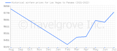Price overview for flights from Las Vegas to Panama
