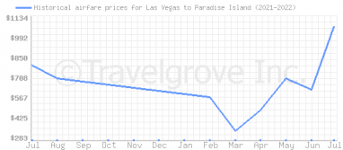 Price overview for flights from Las Vegas to Paradise Island