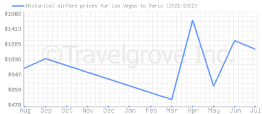 Price overview for flights from Las Vegas to Paris