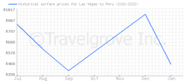 Price overview for flights from Las Vegas to Peru