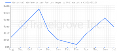 Price overview for flights from Las Vegas to Philadelphia