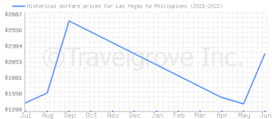 Price overview for flights from Las Vegas to Philippines