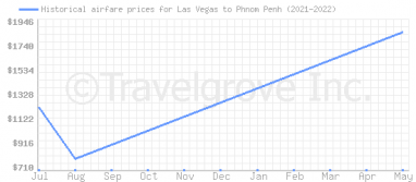 Price overview for flights from Las Vegas to Phnom Penh