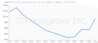 Price overview for flights from Las Vegas to Phoenix