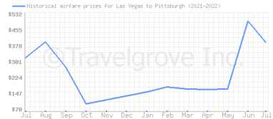 Price overview for flights from Las Vegas to Pittsburgh